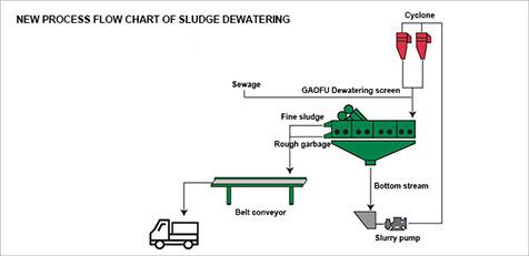 sludge dewatering screen