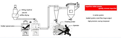 powder vibration screen machines